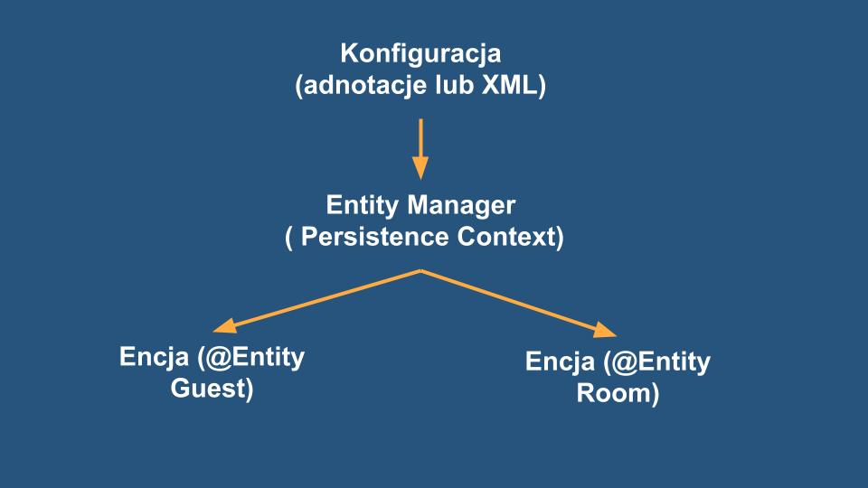 Podsumowanie graf Konfiguracja, Entity Manager i Encje