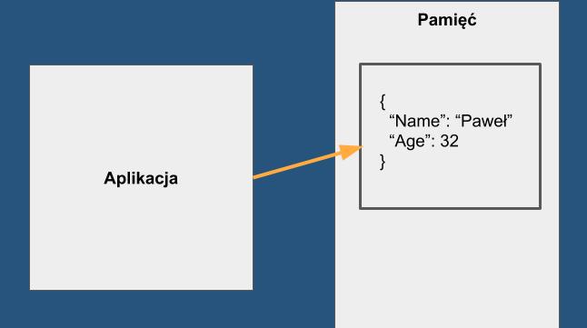 JPA aplikacja a pamięć programu