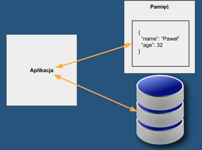 Schemat przypływu danych pomiędzy aplikacją a bazą danych i pamięcią